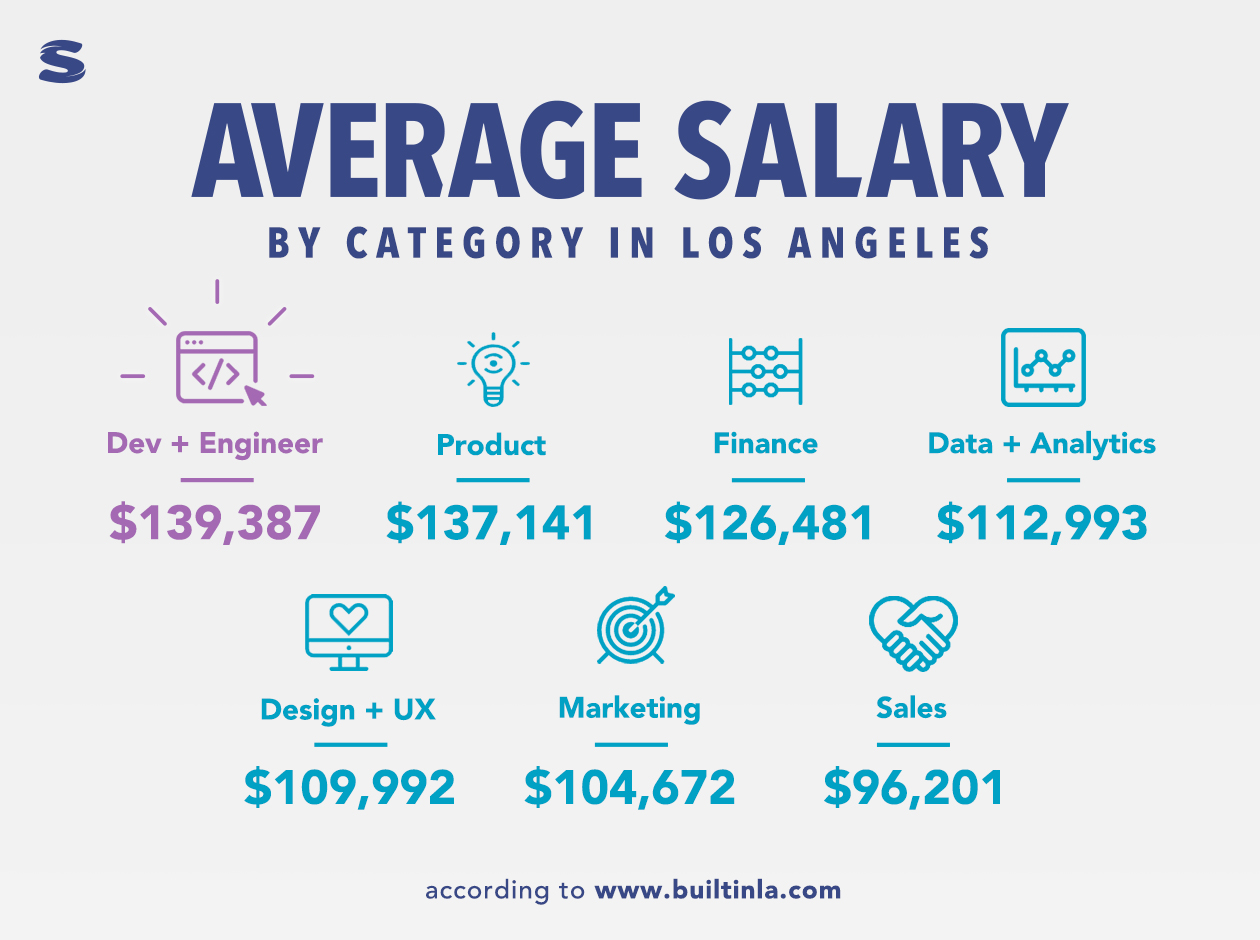InfoGraphic showing different average Salaries by category in Los Angeles. Purple and blue and pink text with Sabio Logo