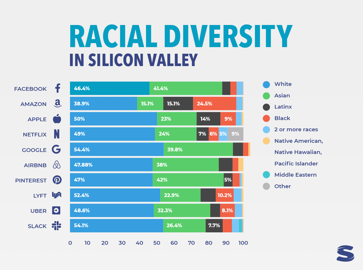 graph showing racial diversity at many large companies Blue text multi color graph Bridging the diversity gap in tech