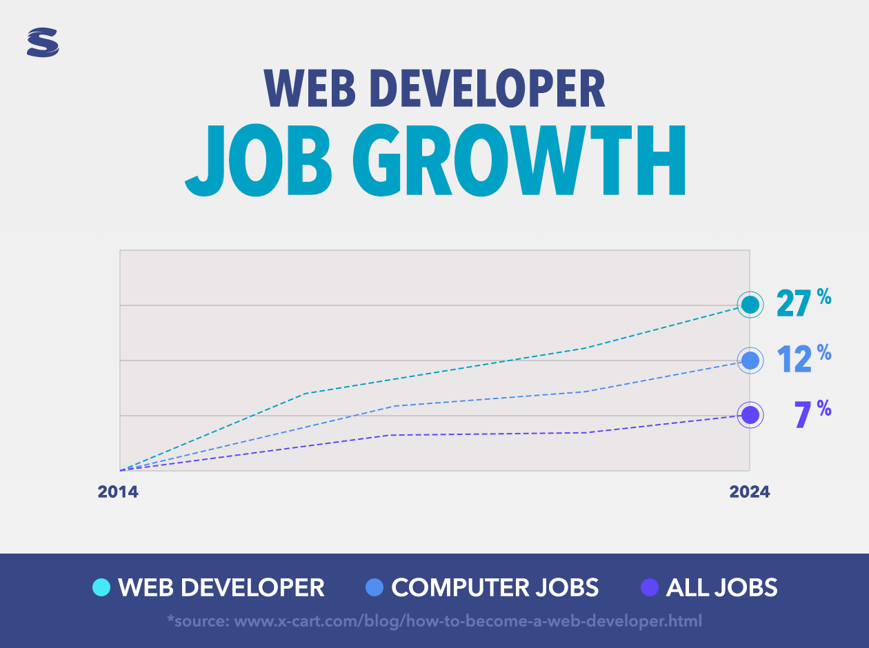 Graph showing job growth from 2014-2024 in web development, computer jobs and all jobs. Blue and Purple with Sabio Logo
