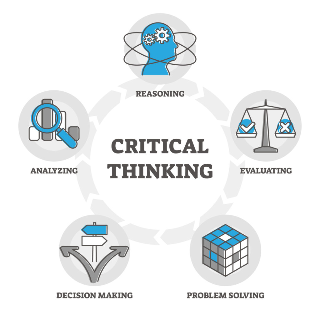 List of different skills in a circle surrounding the words critical thinking