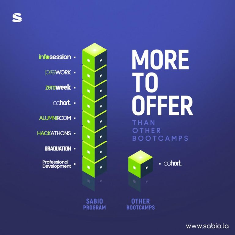 infographic showing how Sabio compares to other bootcamps. Blue background with green block graph and white text great tech job