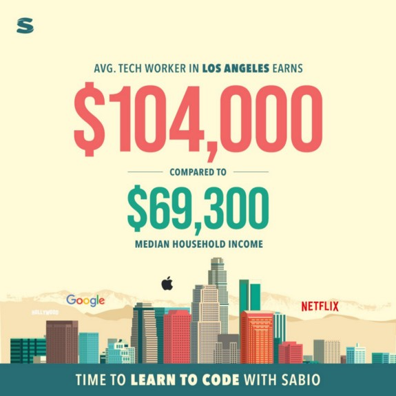 InfoGraphic displaying average tech worker salaries in LA red/green text on yellow background cityscape Army Vet To Software Developer